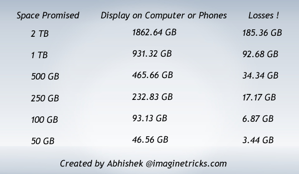 Why Hard Disks & Pen Drives Have Less Space Than The Promised Space.!!